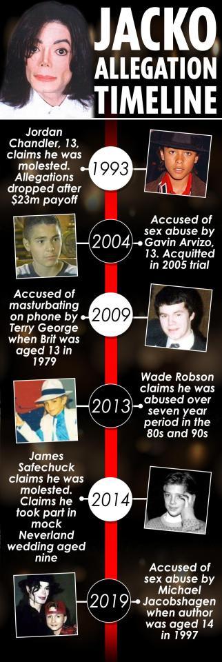 Michael Jackson Allegation Timeline